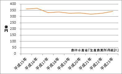 大阪府の農業産出額