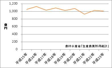 和歌山県の農業産出額
