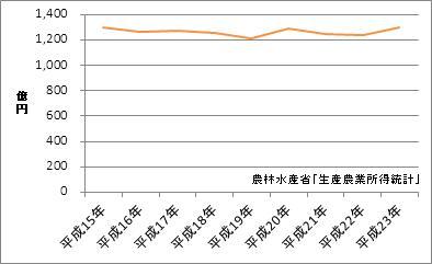 岡山県の農業産出額