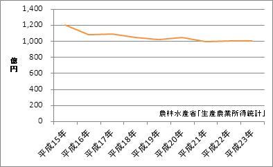 徳島県の農業産出額