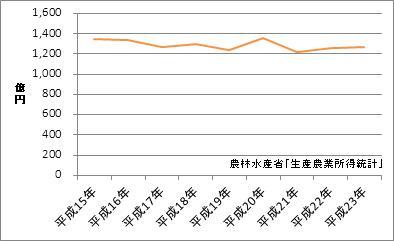 愛媛県の農業産出額
