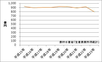 沖縄県の農業産出額