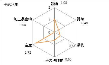 岩手県の農業産出額(特化係数)