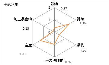 群馬県の農業産出額(特化係数)