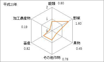 千葉県の農業産出額(特化係数)