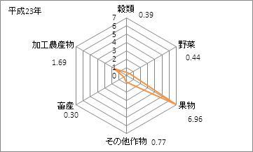 山梨県の農業産出額(特化係数)