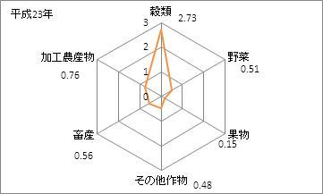 滋賀県の農業産出額(特化係数)