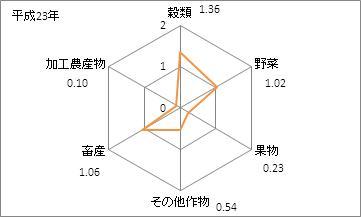 兵庫県の農業産出額(特化係数)