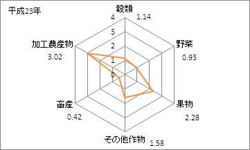 奈良県の農業産出額(特化係数)