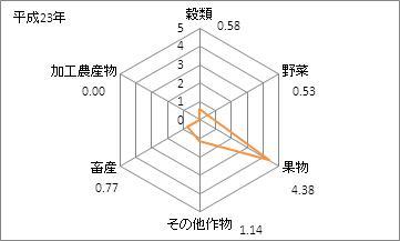 愛媛県の農業産出額(特化係数)