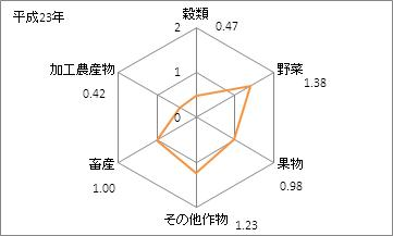 長崎県の農業産出額(特化係数)