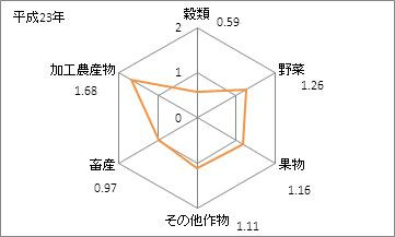 熊本県の農業産出額(特化係数)