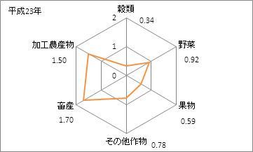 宮崎県の農業産出額(特化係数)