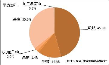 宮城県の農業産出額(比率)(平成23年)
