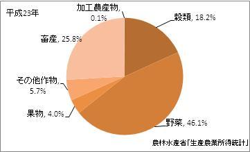 千葉県の農業産出額(比率)(平成23年)
