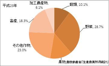 静岡県の農業産出額(比率)(平成23年)