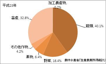 島根県の農業産出額(比率)(平成23年)