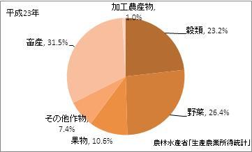 大分県の農業産出額(比率)(平成23年)