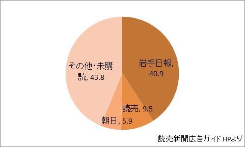 岩手県の新聞シェア