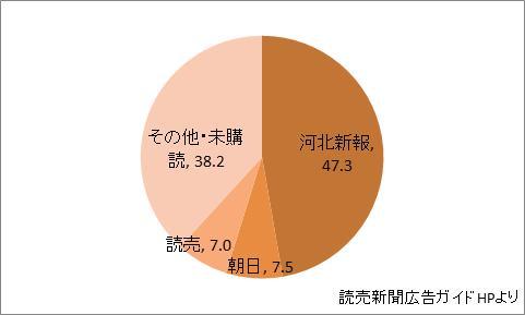 宮城県の新聞シェア