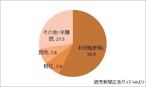秋田県の新聞シェア