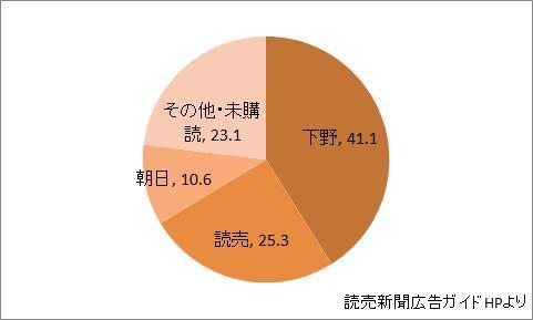 栃木県の新聞シェア