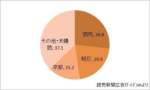 滋賀県の新聞シェア