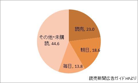 大阪府の新聞シェア