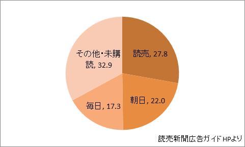 和歌山県の新聞シェア
