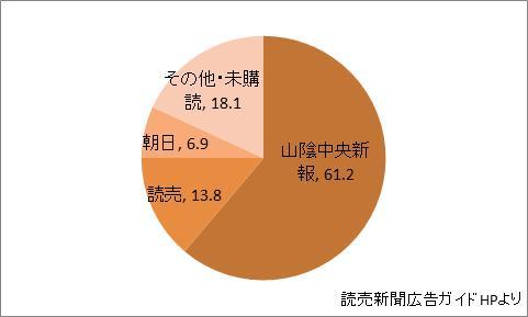 島根県の新聞シェア