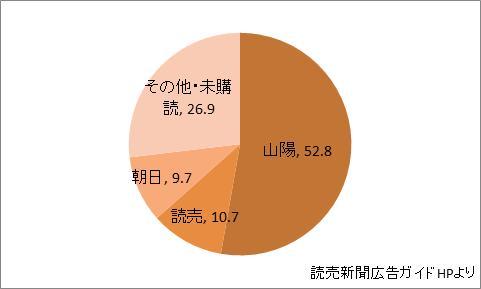 岡山県の新聞シェア