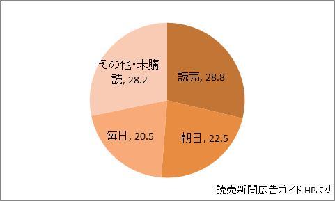 山口県の新聞シェア