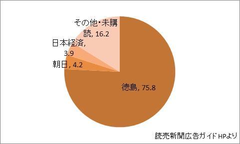 徳島県の新聞シェア