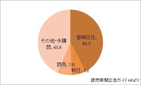 宮崎県の新聞シェア