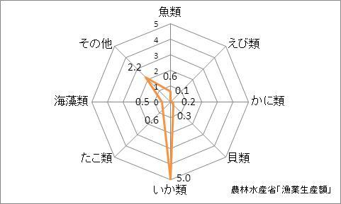 青森県の漁業生産額(海面漁業)の特化係数