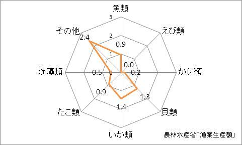 岩手県の漁業生産額(海面漁業)の特化係数