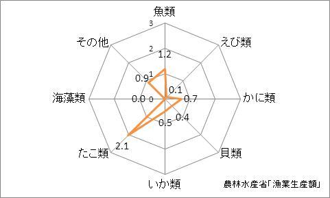 福島県の漁業生産額(海面漁業)の特化係数