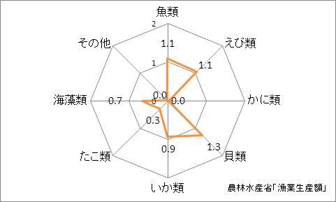千葉県の漁業生産額(海面漁業)の特化係数