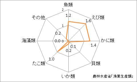 大阪府の漁業生産額(海面漁業)の特化係数