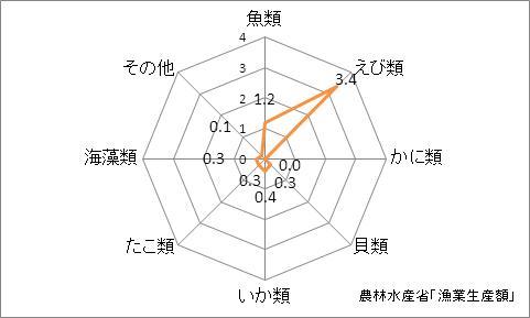 和歌山県の漁業生産額(海面漁業)の特化係数