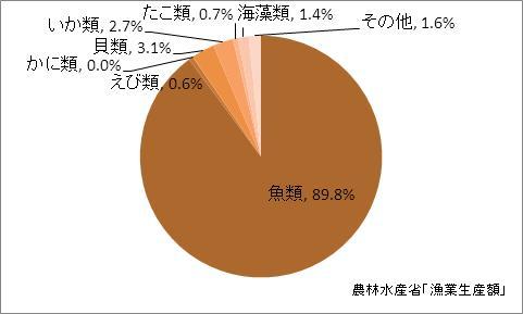 神奈川県の漁業生産額(海面漁業)の比率(2010年)