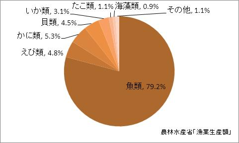 新潟県の漁業生産額(海面漁業)の比率(2010年)