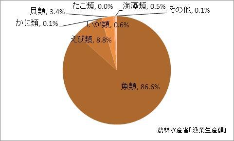 静岡県の漁業生産額(海面漁業)の比率(2010年)