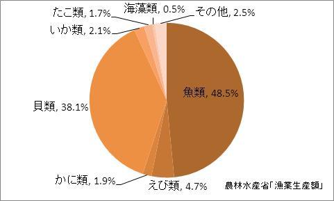 愛知県の漁業生産額(海面漁業)の比率(2010年)