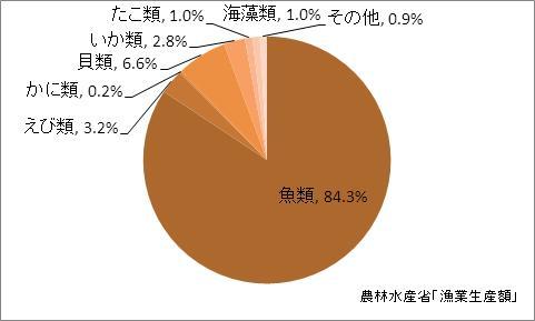 三重県の漁業生産額(海面漁業)の比率(2010年)