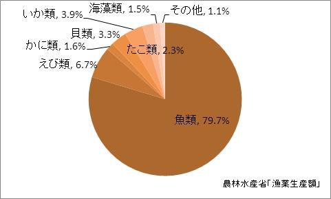 愛媛県の漁業生産額(海面漁業)の比率(2010年)