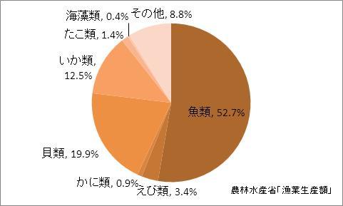 佐賀県の漁業生産額(海面漁業)の比率(2010年)