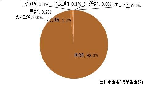 宮崎県の漁業生産額(海面漁業)の比率(2010年)