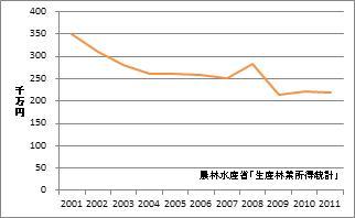 千葉県の林業産出額