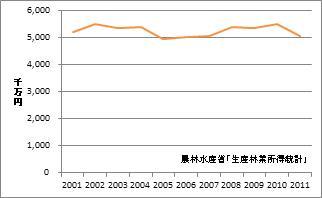 長野県の林業産出額